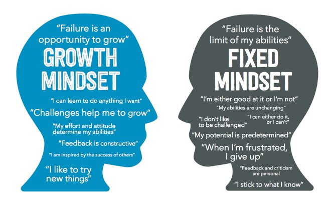 Mindset and Learning: How Your Mindset Shapes the Way You Learn