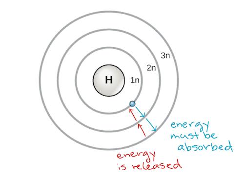 bohr-atom