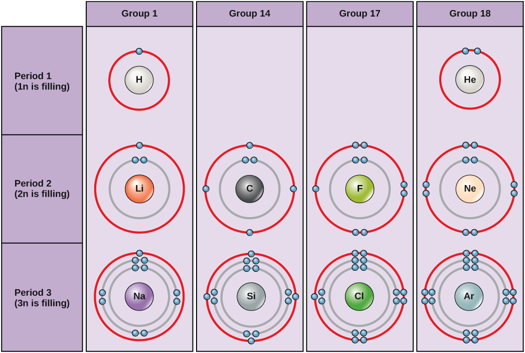 Electron Shells And The Bohr Model