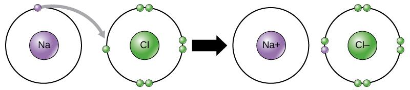 ionic-compound