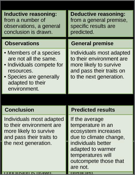 scientific-reasoning