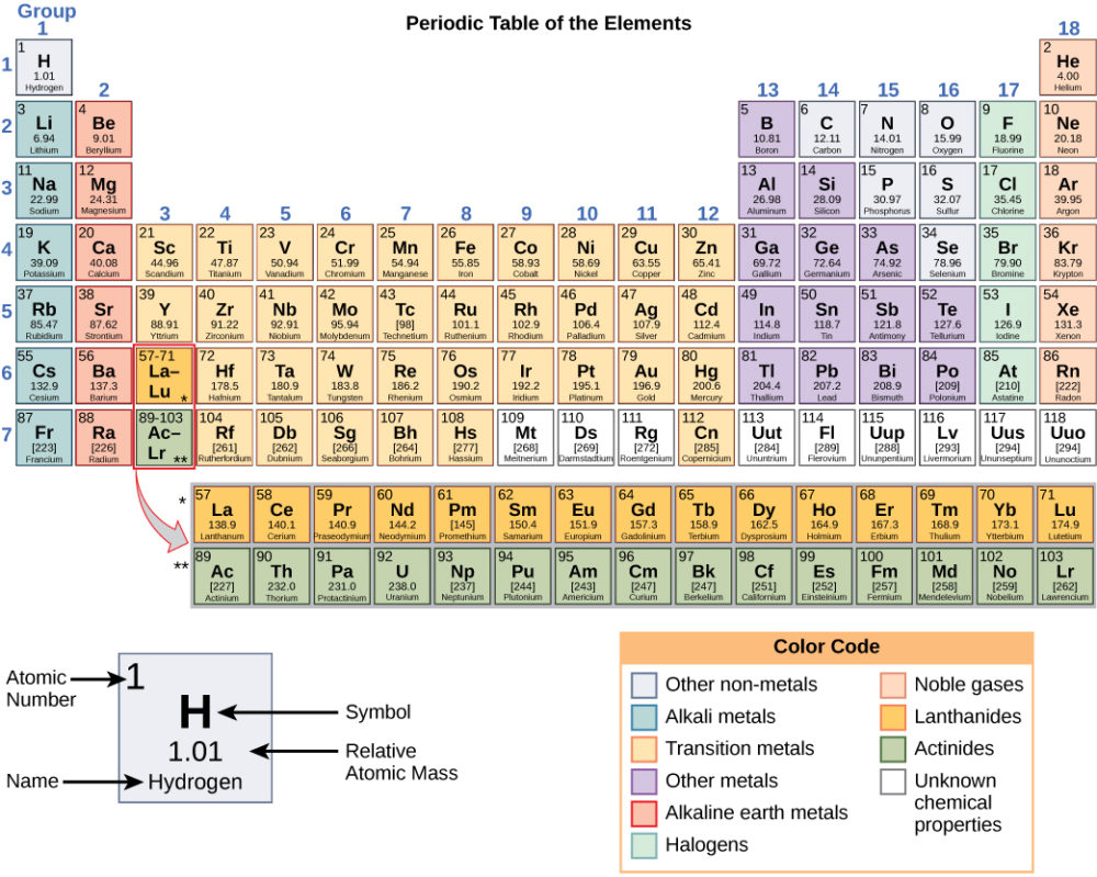 the-periodic-table