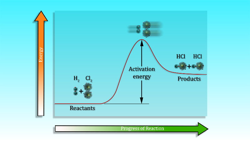 activation-energy