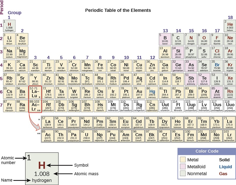 chemistry-periodic-table