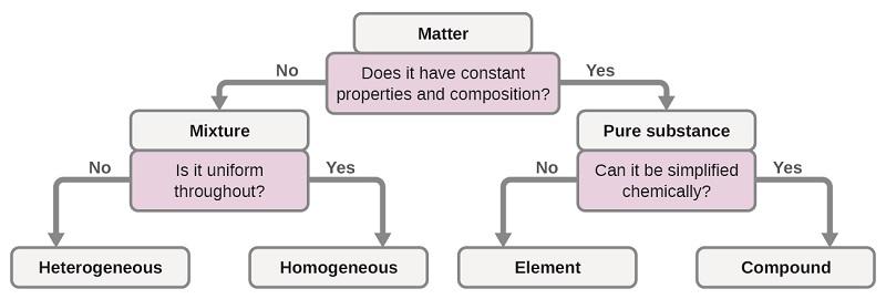 matter-classification