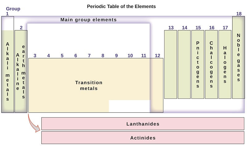 periodic-table-organization