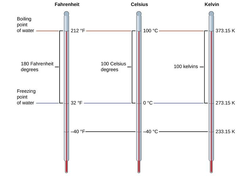 temperature-scales
