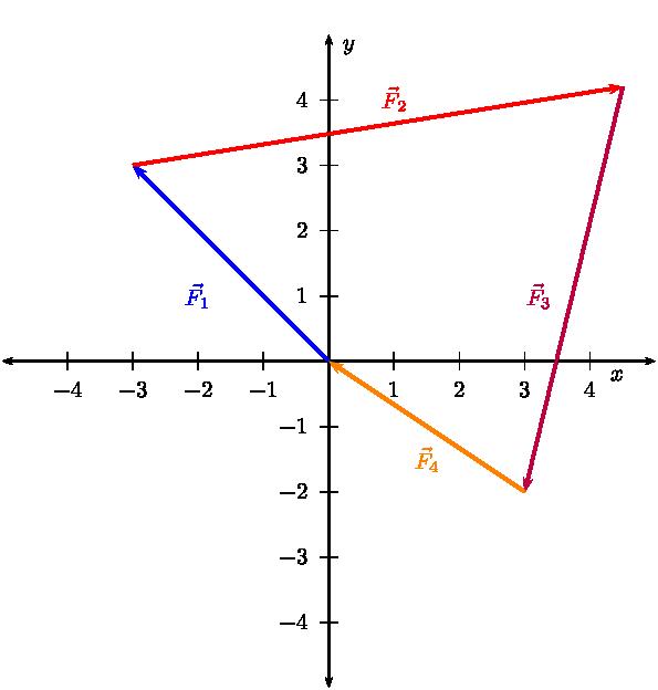 Closed Vector Diagrams