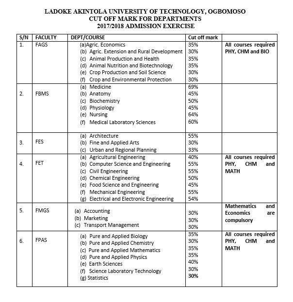 LAUTECH 2017/2018 Departmental Cut-Off Marks Released
