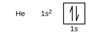 "In this figure, the element symbol H e is followed by the electron configuration, ""1 s superscript 2."" An orbital diagram is provided that consists of a single square. The square is labeled below as ""1 s."" It contains a pair of half arrows: one pointing up and the other down."