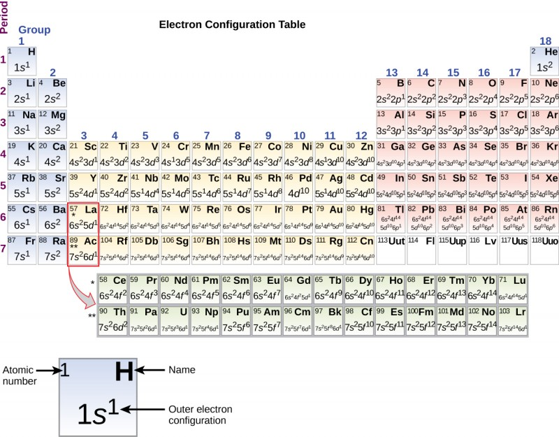 """A periodic table, entitled, """"Electron Configuration Table"""" is shown. The table includes the outer electron configuration information, atomic numbers, and element symbols for all elements. A square for the element hydrogen is pulled out beneath the table to provide detail. The blue shaded square includes the atomic number in the upper left corner, which is 1, the element symbol, H in the upper right corner, and the outer electron configuration in the lower, central portion of the square. For H, this is 1 s superscript 1."""