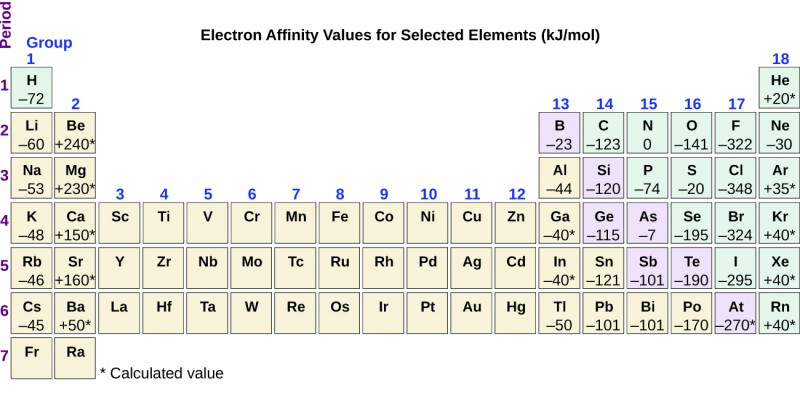 """The figure includes a periodic table with the title, """"Electron Affinity Values for Selected Elements (k J per mol)."""" The table identifies the row or period number at the left in purple, and group or column numbers in blue above each column. Electron affinity values for representative elements are indicated with values marked with asterisks identifying calculated values. The electron affinity values for group 1 (column 1) elements are provided with the element symbols in the table as follows: H negative 72, L i negative 60, N a negative 53, K negative 48, R b negative 46, and C s negative 45. In group 2, the values are: B e positive 240 asterisk, M g positive 230 asterisk, C a positive 150 asterisk, S r positive 160 asterisk, and B a positive 50 asterisk. In group 13, the values are: B negative 23, A l negative 44, G a negative 40 asterisk, I n negative 40 asterisk, and T l negative 50. In group 14, the values are: C negative 123, S i negative 120, G e negative 115, S n negative 121, and P b negative 101. In group 15 the values are: N 0, P negative 74, A s negative 7, S b negative 101, and B i negative 101. In group 16, the values are: O negative 141, S negative 20, S e negative 195, T e negative 190, and P o negative 170. In group 17, the values are: F negative 322, C l negative 348, B r negative 324, I negative 295, and A t negative 270 asterisk. In group 18, the values are: H e positive 20 asterisk, N e negative 30, A r positive 35 asterisk, K r positive 40 asterisk, X e positive 40 asterisk, and R n positive 40 asterisk."""