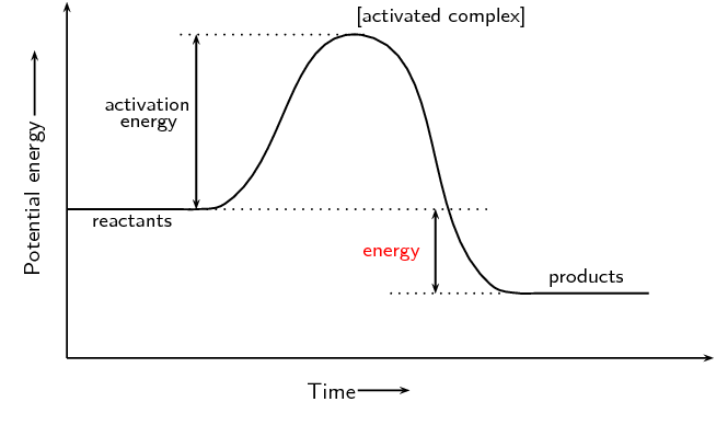 Activation Energy Continued
