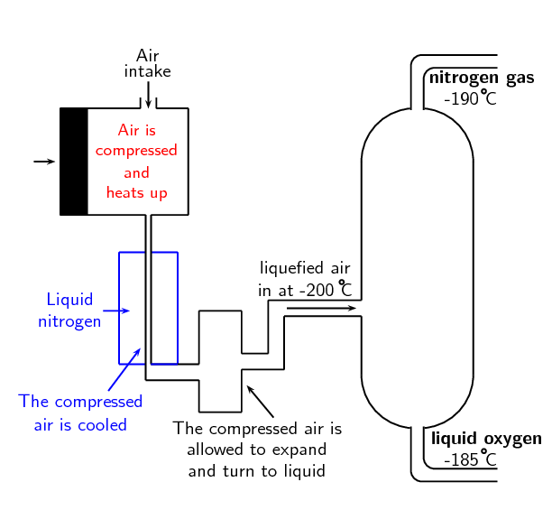 Obtaining Nitrogen