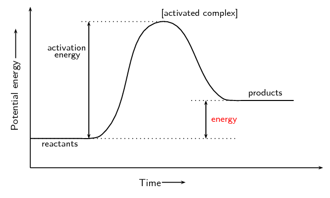 Activation Energy Continued | Energy and Chemical Reactions