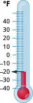 This figure is a thermometer scaled in degrees Fahrenheit. The thermometer has a reading of 20 degrees.