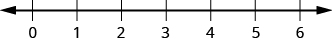 This figure is a number line scaled from 0 to 6.