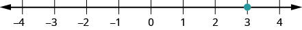 This figure is a number line scaled from negative 4 to 4, with the point 3 labeled with a dot.