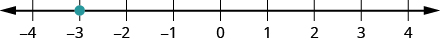 This figure is a number line scaled from negative 4 to 4, with the point negative 3 labeled with a dot.