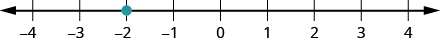 This figure is a number line scaled from negative 4 to 4, with the point negative 2 labeled with a dot.
