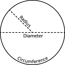 Finding the Circumference and Area of Circles