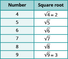 Estimating Square Roots