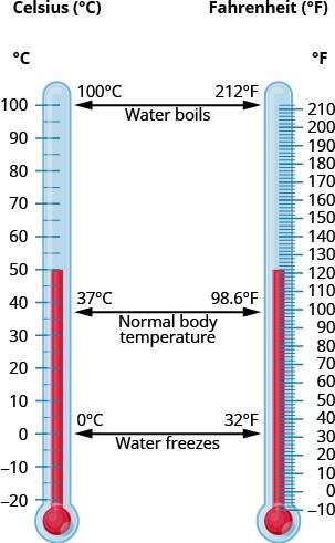 Converting Between Fahrenheit and Celsius Temperatures