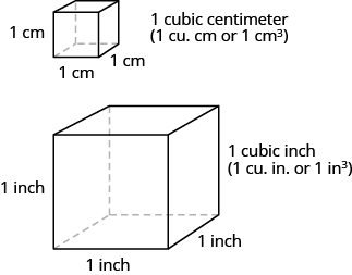 Understanding Linear, Square, and Cubic Measure