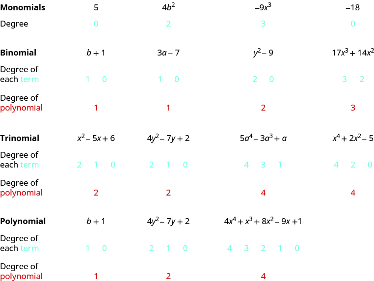 Determining the Degree of Polynomials