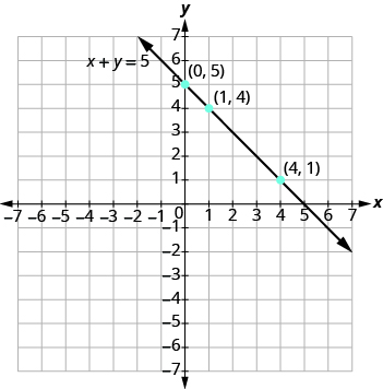 Graphing a Linear Equation by Plotting Points