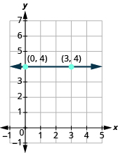 """The graph shows the x y-coordinate plane. The x-axis runs from -1 to 5. The y-axis runs from -1 to 7. A horizontal line passes through the labeled points """"ordered pair 0, 4"""" and """"ordered pair 3, 4""""."""