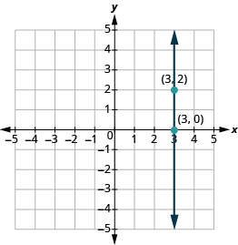 """The graph shows the x y-coordinate plane. Both axes run from -5 to 5. A vertical line passes through the labeled points """"ordered pair 3, 2"""" and """"ordered pair 3, 0""""."""