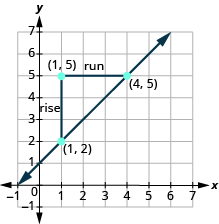 Using the Slope Formula to Find the Slope of a Line between Two Points