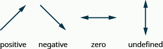 """The figure shows 4 arrows. The first rises from left to right with the arrow point upwards. It is labeled """"positive"""". The second goes down from left to right with the arrow pointing downwards. It is labeled """"negative"""". The third is horizontal with arrow heads on both ends. It is labeled """"zero"""". The last is vertical with arrow heads on both ends. It is labeled """"undefined."""""""
