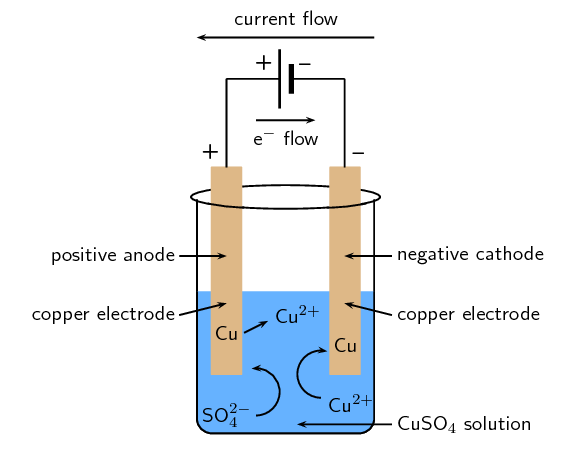 Electrolytic Cells Galvanic And Electrolytic Cells Introducing