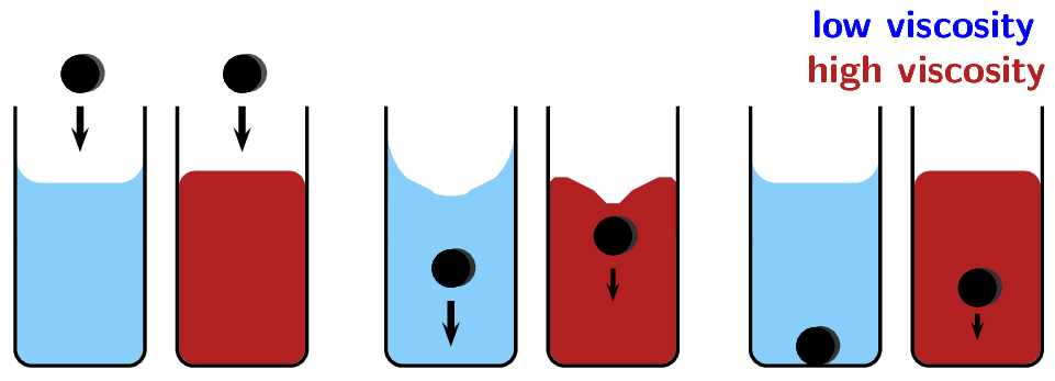Viscosity and Density