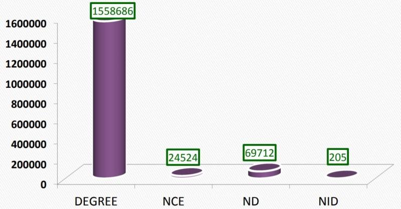 JAMB Registration Statistics 2019: Statistical Reports on UTME Applications