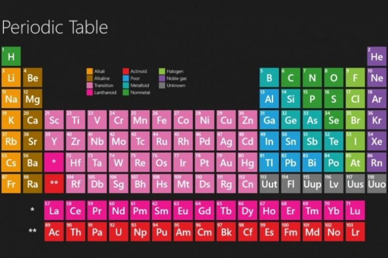 Chemistry 102 matter and the periodic table nigerian scholars different objects can be made of different types of materials the matter from which objects are made for example a cupboard an object is made of wood urtaz Images