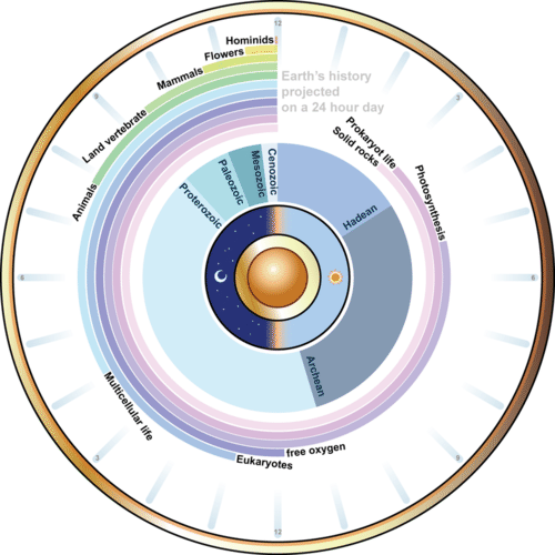 History of Earth compressed into one day