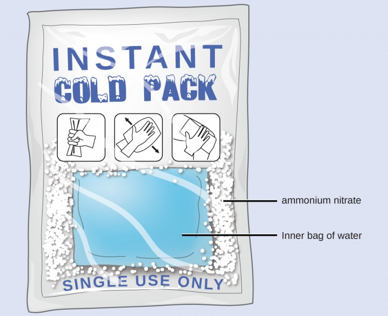 "A diagram depicts a rectangular pack containing a white, solid substance and an interior bag full of water. The white solid is labeled ""ammonium nitrate."" The top of the packet has the words ""Instant Cold Pack"" written on it. It also has three pictograms, which from right to left, show a hand squeezing the pack, agitating the pack and placing the pack on a person's body. The bottom of the pack has printed words that read ""single use only."""