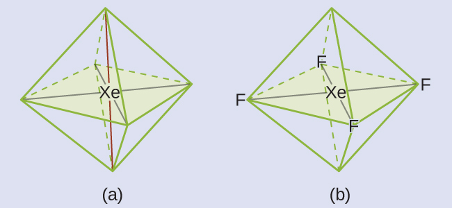 "Two diagrams are shown and labeled, ""a"" and ""b."" Diagram a shows a xenon atom in the center of an eight-sided octahedral shape. Diagram b shows the same image as diagram a, but this time there are fluorine atoms located at the four corners of the shape in the horizontal plane. They are connected to the xenon by single lines."