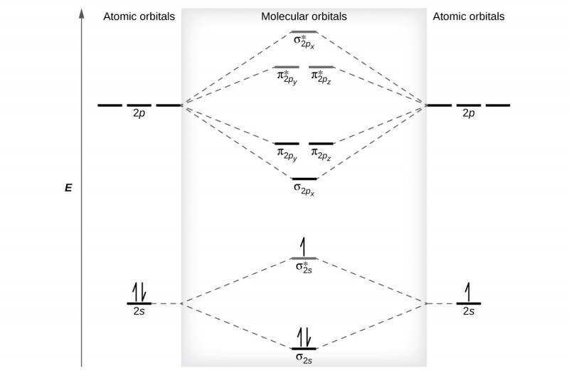 Molecular Orbital Energy Diagrams Molecular Orbital Theory