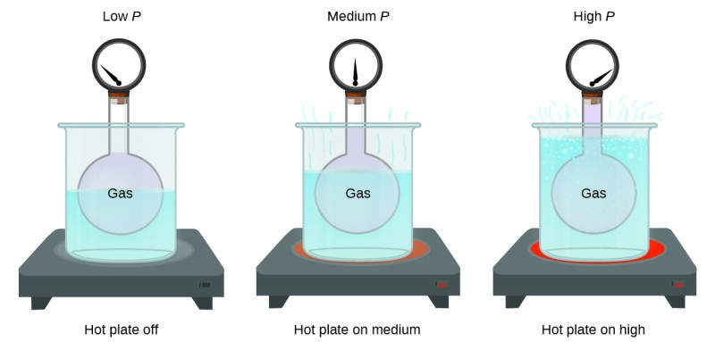"""This figure includes three similar diagrams. In the first diagram to the left, a rigid spherical container of a gas to which a pressure gauge is attached at the top is placed in a large beaker of water, indicated in light blue, atop a hot plate. The needle on the pressure gauge points to the far left on the gauge. The diagram is labeled """"low P"""" above and """"hot plate off"""" below. The second similar diagram also has the rigid spherical container of gas placed in a large beaker from which light blue wavy line segments extend from the top of the liquid in the beaker. The beaker is situated on top of a slightly reddened circular area. The needle on the pressure gauge points straight up, or to the middle on the gauge. The diagram is labeled """"medium P"""" above and """"hot plate on medium"""" below. The third diagram also has the rigid spherical container of gas placed in a large beaker in which bubbles appear near the liquid surface and several wavy light blue line segments extend from the surface out of the beaker. The beaker is situated on top of a bright red circular area. The needle on the pressure gauge points to the far right on the gauge. The diagram is labeled """"high P"""" above and """"hot plate on high"""" below."""