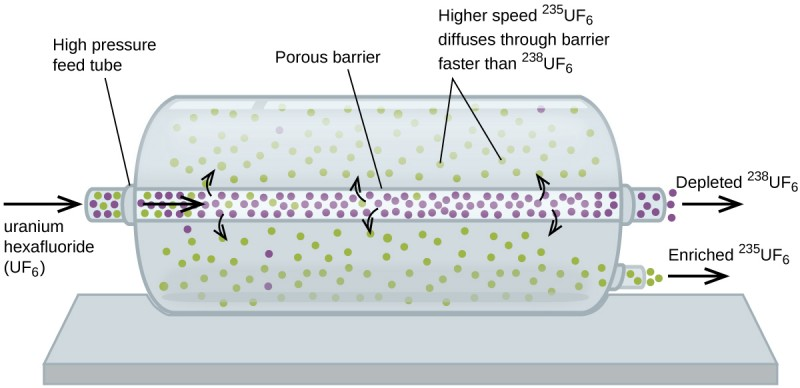 """This figure shows a large cylindrical container oriented horizontally. A narrow tube or pipe which is labeled """"porous barrier"""" runs horizontally through the center of the tube and extends a short distance out from the left and right ends of the cylinder. At the far left, an arrow points right into the tube. This arrow is labele, """"Uranium hexafluoride ( U F subscript 6 )."""" A line segment connects the label, """"High pressure feed tube,"""" to the tube where it enters the cylinder. In the short region of tube outside the cylinder, 5 small, purple circles and 4 small, green circles are present. Inside the cylinder, an arrow points right through the tube which contains many evenly distributed, purple circles and a handful of green circles which decrease in quantity moving left to right through the cylinder. Curved arrows extend from the inner area of the tube into the outer region of the cylinder. Three of these arrows point into the area above the tube and three point into the area below. Two line segments extend from the label, """"Higher speed superscript 235 U F subscript 6 diffuses through barrier faster than superscript 238 U F subscript 6,"""" to two green circles in the space above the tube. In the short section of tubing just outside the cylinder, 8 small, purple circles are present. An arrow labeled, """"Depleted superscript 238 U F subscript 6,"""" points right extending from the end of this tube. The larger space outside the tube contains approximately 100 evenly distributed small green circles and only 5 purple circles. Eight of the purple circles appear at the left end of the cylinder. A tube exits the lower right end of the cylinder. It has 5 green circles followed by a right pointing arrow and the label, """"Enriched superscript 235 U F subscript 6."""""""