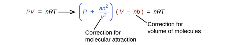 """This figure shows the equation P V equals n R T, with the P in blue text and the V in red text. This equation is followed by a right pointing arrow. Following this arrow, to the right in blue text appears the equation ( P minus a n superscript 2 divided by V squared ),"""" which is followed by the red text ( V minus n b ). This is followed in black text with equals n R T. Beneath the second equation appears the label, """"Correction for molecular attraction"""" which is connected with a line segment to V squared. A second label, """"Correction for volume of molecules,"""" is similarly connected to n b which appears in red."""