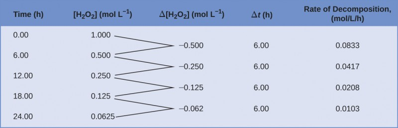 """A table with five columns is shown. The first column is labeled, """"Time, h."""" Beneath it the numbers 0.00, 6.00, 12.00, 18.00, and 24.00 are listed. The second column is labeled, """"[ H subscript 2 O subscript 2 ], mol / L."""" Below, the numbers 1.000, 0.500, 0.250, 0.125, and 0.0625 are double spaced. To the right, a third column is labeled, """"capital delta [ H subscript 2 O subscript 2 ], mol / L."""" Below, the numbers negative 0.500, negative 0.250, negative 0.125, and negative 0.062 are listed such that they are double spaced and offset, beginning one line below the first number listed in the column labeled, """"[ H subscript 2 O subscript 2 ], mol / L."""" The first two numbers in the second column have line segments extending from their right side to the left side of the first number in the third row. The second and third numbers in the second column have line segments extending from their right side to the left side of the second number in the third row. The third and fourth numbers in the second column have line segments extending from their right side to the left side of the third number in the third row. The fourth and fifth numbers in the second column have line segments extending from their right side to the left side of the fourth number in the third row. The fourth column in labeled, """"capital delta t, h."""" Below the title, the value 6.00 is listed four times, each single-spaced. The fifth and final column is labeled """"Rate of Decomposition, mol / L / h."""" Below, the following values are listed single-spaced: negative 0.0833, negative 0.0417, negative 0.0208, and negative 0.0103."""