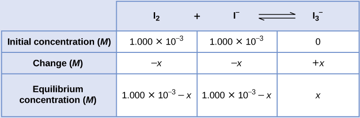 "This table has two main columns and four rows. The first row for the first column does not have a heading and then has the following in the first column: Initial concentration ( M ), Change ( M ), Equilibrium concentration ( M ). The second column has the header, ""I subscript 2 plus sign I superscript negative sign equilibrium arrow I subscript 3 superscript negative sign."" Under the second column is a subgroup of three rows and three columns. The first column has the following: 1.000 times 10 to the negative third power, negative x, [ I subscript 2 ] subscript i minus x. The second column has the following: 1.000 times 10 to the negative third power, negative x, [ I superscript negative sign ] subscript i minus x. The third column has the following: 0, positive x, [ I superscript negative sign ] subscript i plus x."