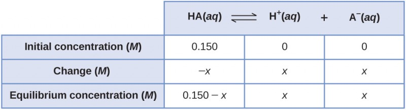 "This table has two main columns and four rows. The first row for the first column does not have a heading and then has the following: Initial pressure ( M ), Change ( M ), Equilibrium ( M ). The second column has the header, ""H A ( a q ) equilibrium arrow H superscript plus sign ( a q ) plus A subscript negative sign ( a q )."" Under the second column is a subgroup of three columns and three rows. The first column has the following: 0.150, negative x, 0.150 minus x. The second column has the following: 0, x, x. The third column has the following: 0, x, x."