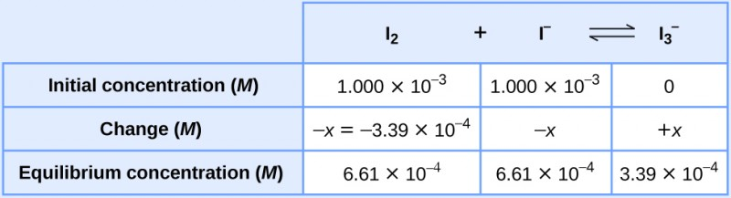 "This table has two main columns and four rows. The first row for the first column does not have a heading and then has the following in the first column: Initial concentration ( M ), Change ( M ), Equilibrium concentration ( M ). The second column has the header, ""I subscript 2 plus sign I superscript negative sign equilibrium arrow I subscript 3 superscript negative sign."" Under the second column is a subgroup of three rows and three columns. The first column has the following: 1.000 times 10 to the negative third power, negative x equals negative 3.39 times 10 to the negative fourth power, 6.61 times 10 to the negative fourth power. The second column has the following: 1.000 times 10 to the negative third power, negative x, 6.61 times 10 to the negative fourth power. The third column has the following: 0, positive x, 3.39 times 10 to the negative fourth power."