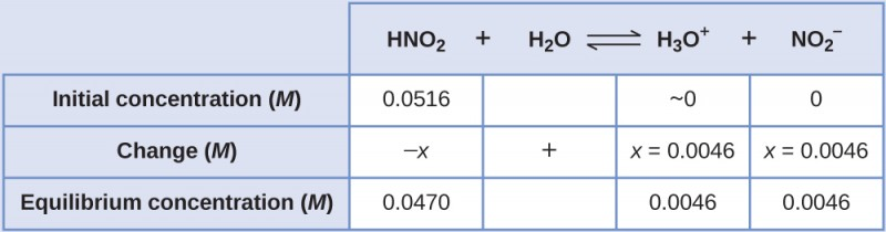 "This table has two main columns and four rows. The first row for the first column does not have a heading and then has the following in the first column: Initial concentration ( M ), Change ( M ), Equilibrium concentration ( M ). The second column has the header of ""H N O subscript 2 plus sign H subscript 2 O equilibrium sign H subscript 3 O superscript positive sign plus sign N O subscript 2 superscript negative sign."" Under the second column is a subgroup of four columns and three rows. The first column has the following: 0.0516, negative x, 0.0470. The second column is blank in the first row, positive sign, blank for the third row. The third column has the following: approximately 0, x equals 0.0046, 0.0046. The fourth column has the following: 0, negative x, 0.0046."